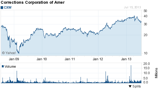 Corrections Corporation of America CXW Stock Price History 5-yr